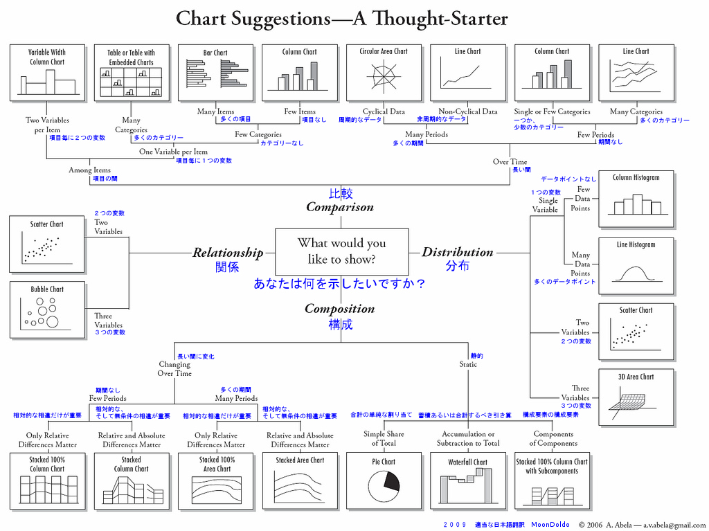 say it with charts pdf