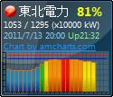 TohokuDenryokuChart_SS0.jpg